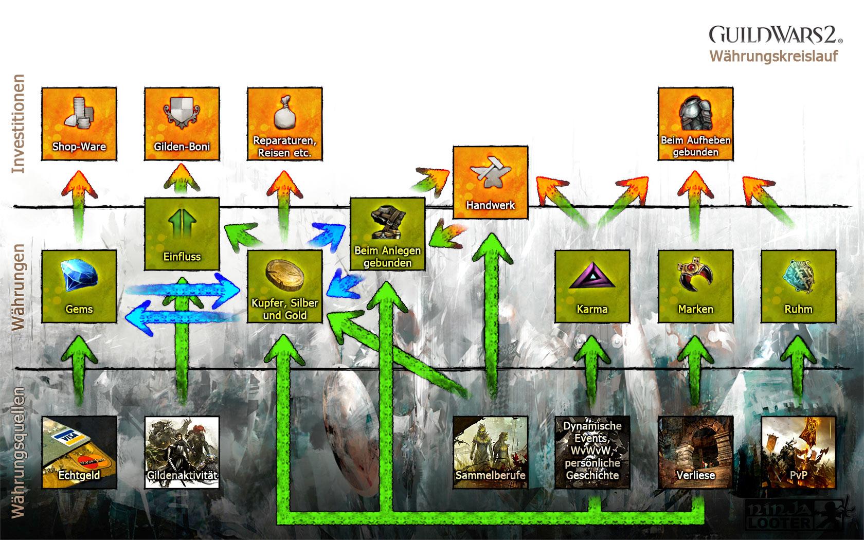 Guild Wars 2 - Währungskreislauf