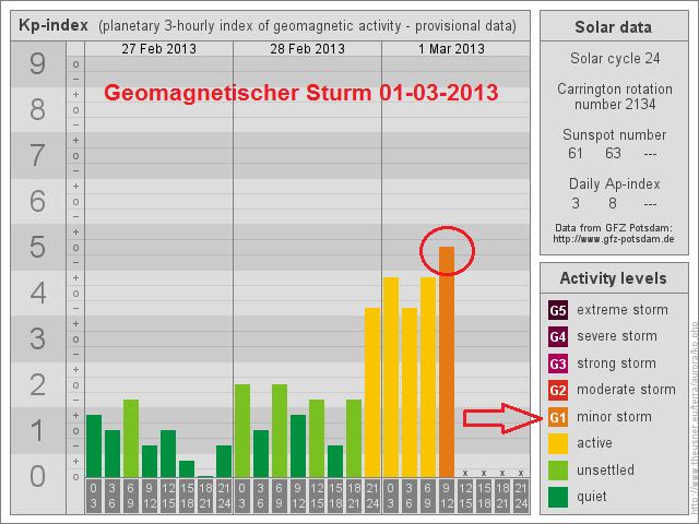 Leichter geomagnetischer Sturm aktiv 1